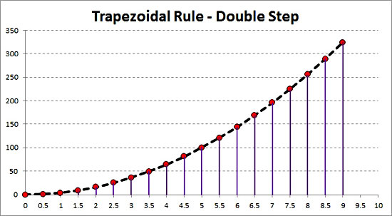Trapezoidal Rule Double Step