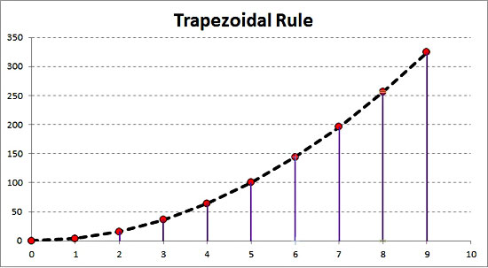 Numerical Integration In Excel Using The Trapezoidal Rule