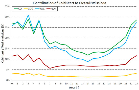 Contribution Of Cold Start To Overal Emissions
