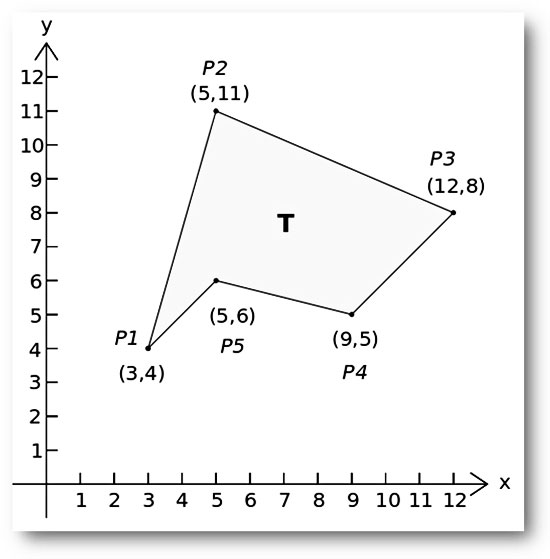 Calculating The Area Of A Simple Polygon Using The Shoelace Algorithm