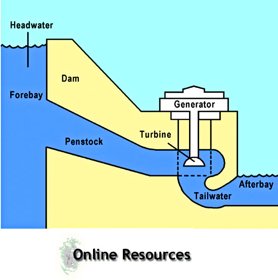 Small Hydropower Plants – Useful Resources Files Links