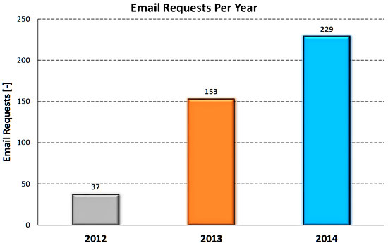 Email Requests Per Year