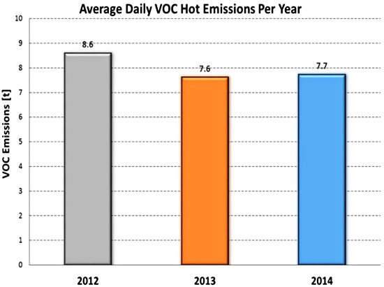 Average Daily VOC Hot Emissions In Thessaloniki Per Year 2012 2014