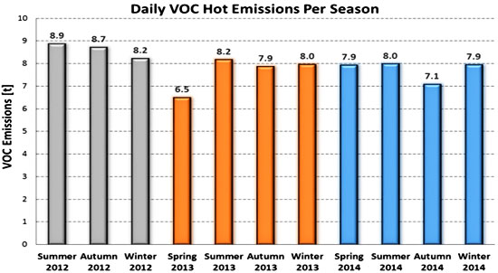 Seasonal Daily VOC Hot Emissions In Thessaloniki For Years 2012 To 2014