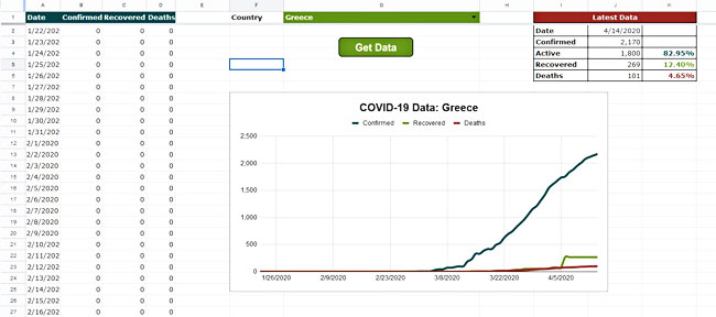 Pulling Data From A COVID-19 API Into Google Sheets