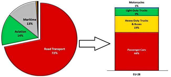 GHG Transport Share GHG In Road Transport By Type